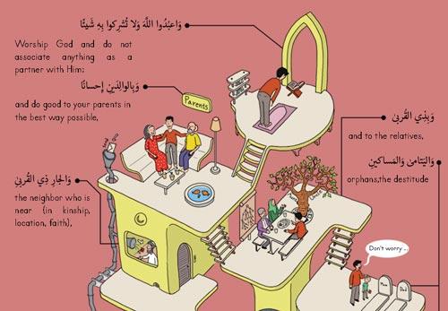 Concept of Ihsan
