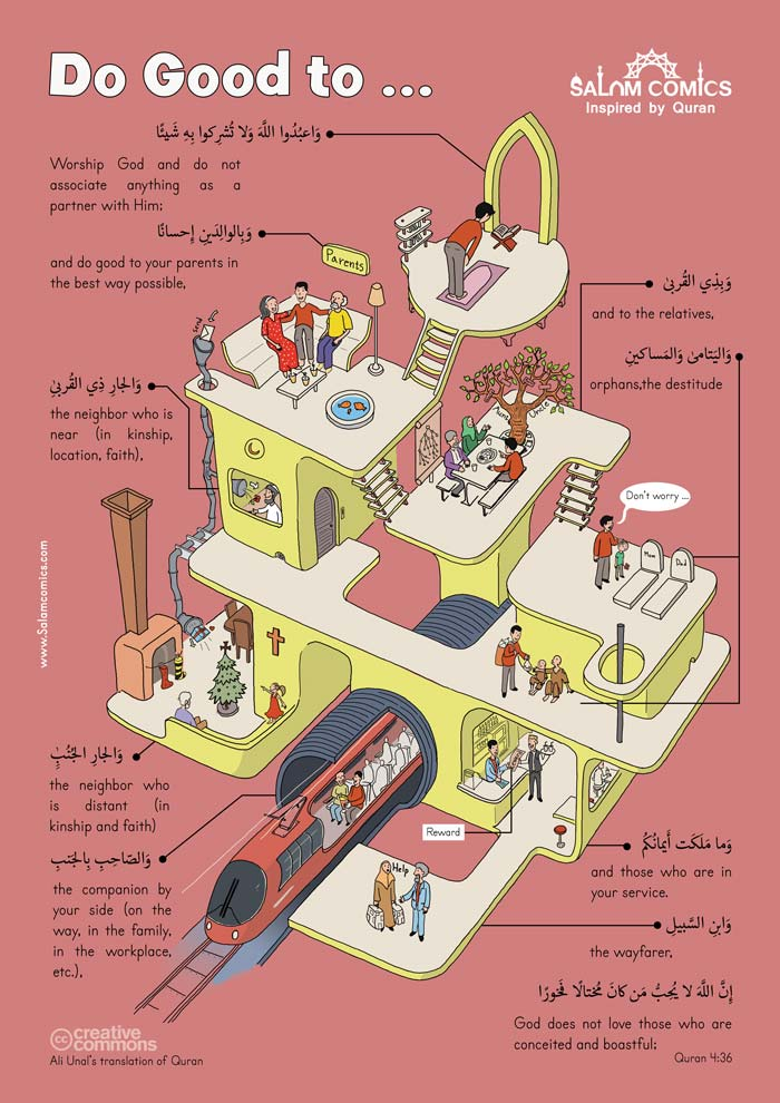 Concept of Ihsan in Quran-Educational poster